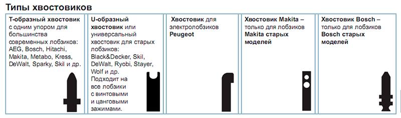 Классификация-пилок-по-форме-хвостовика