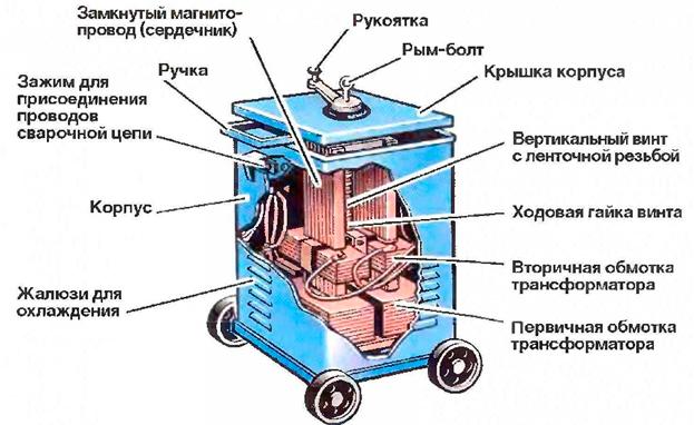 Трансформаторы-особенности-и-принцип-работы