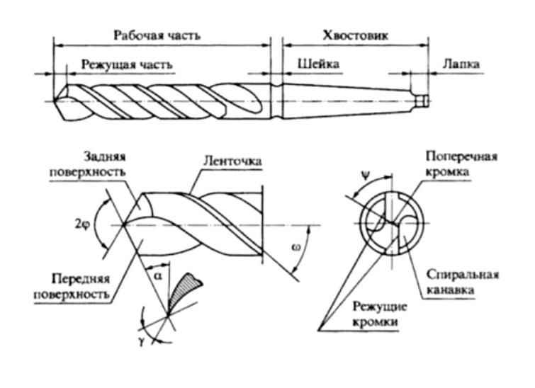 устройство сверла. рис 1